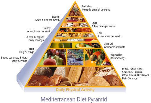 mediterran_piramis2
